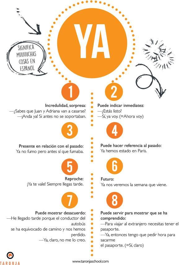 Significados de la palabra YA en español